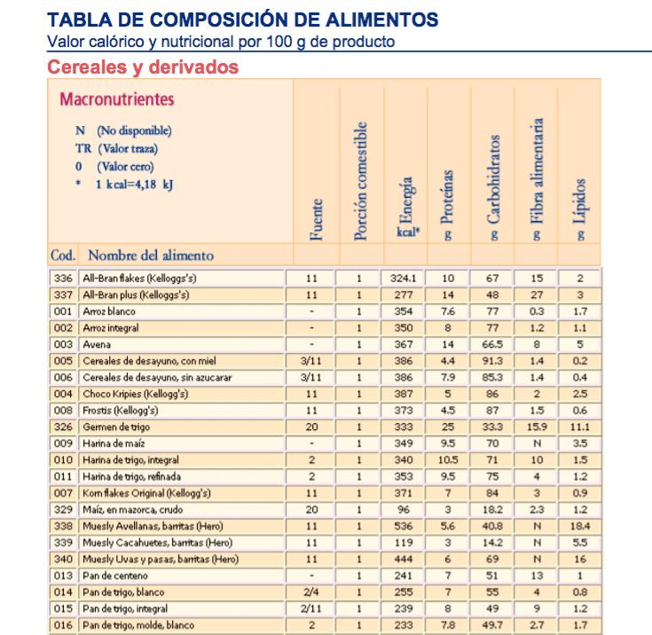composici n y bromatologia de los alimentos cl nica